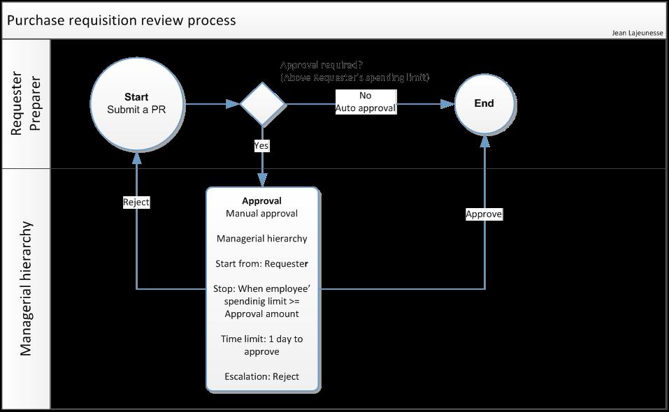Dynamics ax Support Options